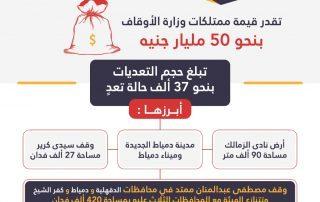 اراضي الاوقاف المصرية المنهوبة .. تعرف عليها