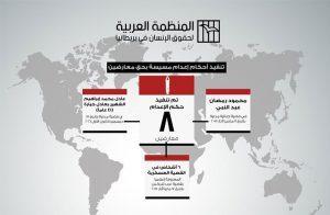 منظمة حقوقية: نظام السيسي يصفي 56 مصريًا ويحكم بالإعدام على 74 في 3 أشهر