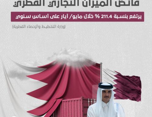 فائض الميزان التجاري القطري يرتفع 211.4 % خلال مايو